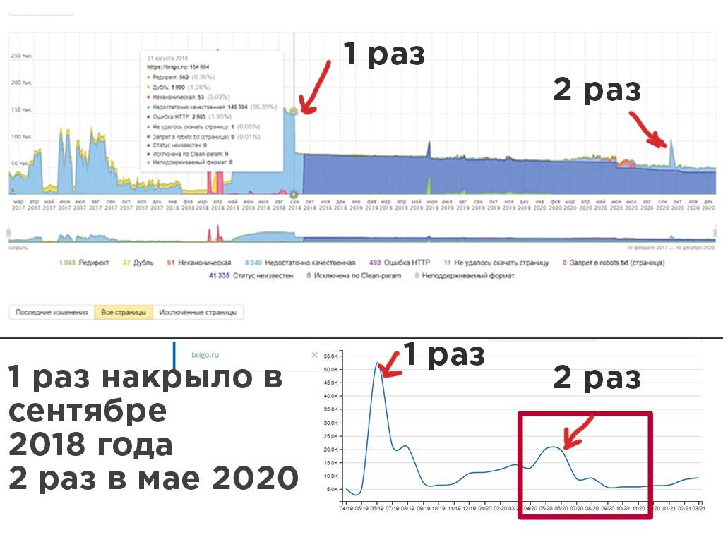 удаление большего количества страниц из индекса поиска яндекса