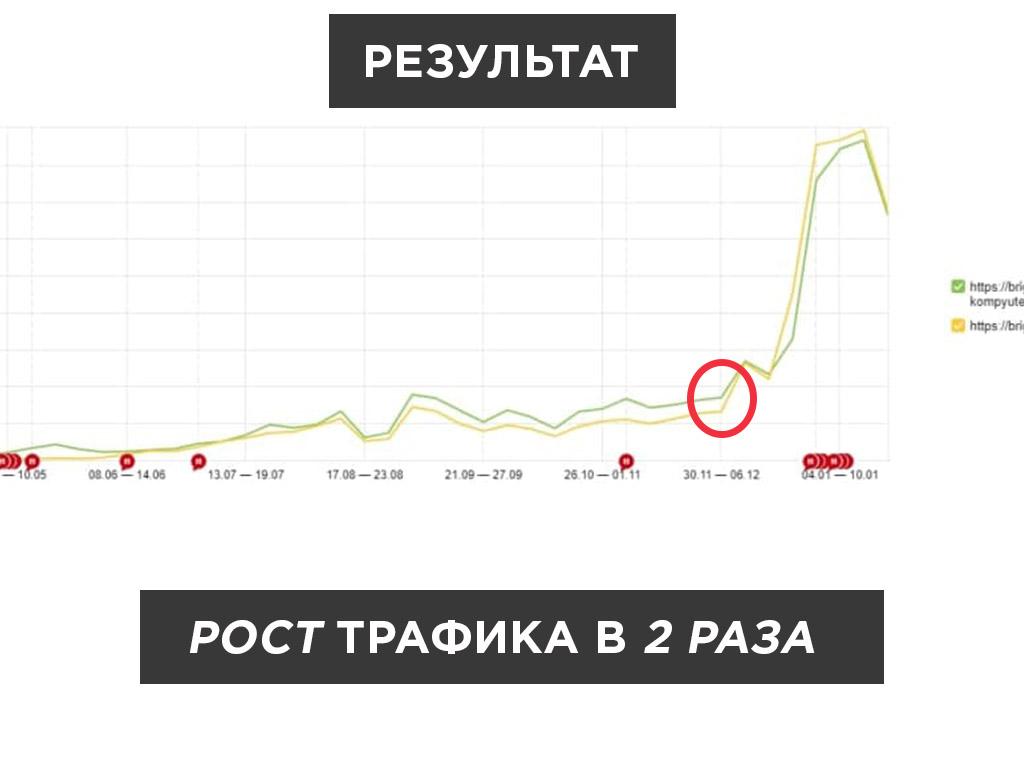 результат по трафику на основе Яндекс.Метрика