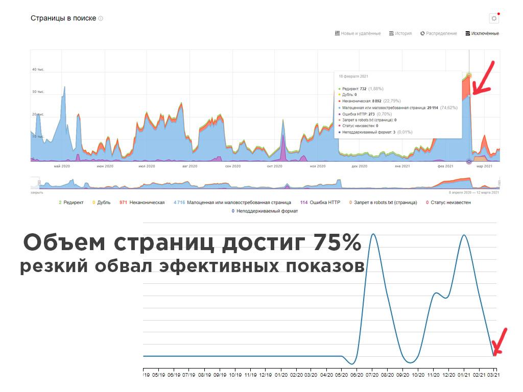 Наглядная статистика показывает как исключенный контент влияет на показы в поиске